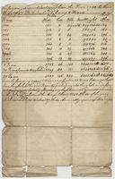 The foregoing Account Continued from the Year 1780 to the year...
