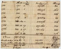 Sugar account sheet for the Douglas Estate, Antigua