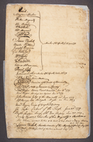 RG 1.7 Nevis Council Minutes April 1772 - September 1780