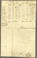 Population of the West India Islands 1805 (docket title).