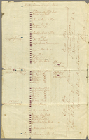Plan of Landing Original-- 27th: Jany: 1809 -- P: B. --papers relative to the taking of Martinique... (docket title)