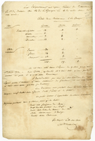 List of schooners, brigs, and ships trading in La Guaira, Sept. 1821...