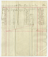 31 Dec. 1880. Nathaniel Weekes Esqr. in account current with Thos...