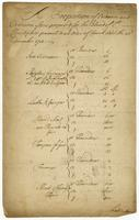Ordinance and Ordinance Stores proposed for the Island of St. Christophers pursuant to an Order of Council dated the 23rd. December 1731